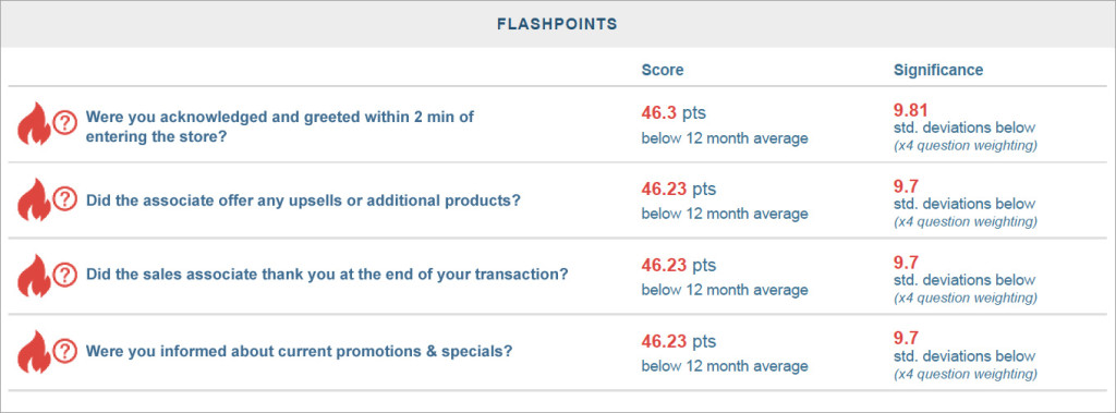 Mystery shopping flashpoints alert users to outliers and trends malvernweather Images